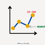 """Bitcoin abaixo de $30K – Aplique o princípio """"Inverter, Inverter sempre"""" para construir o seu sucesso futuro"""