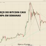 Aplicar a regra 5 por 5 no preço atual do bitcoin